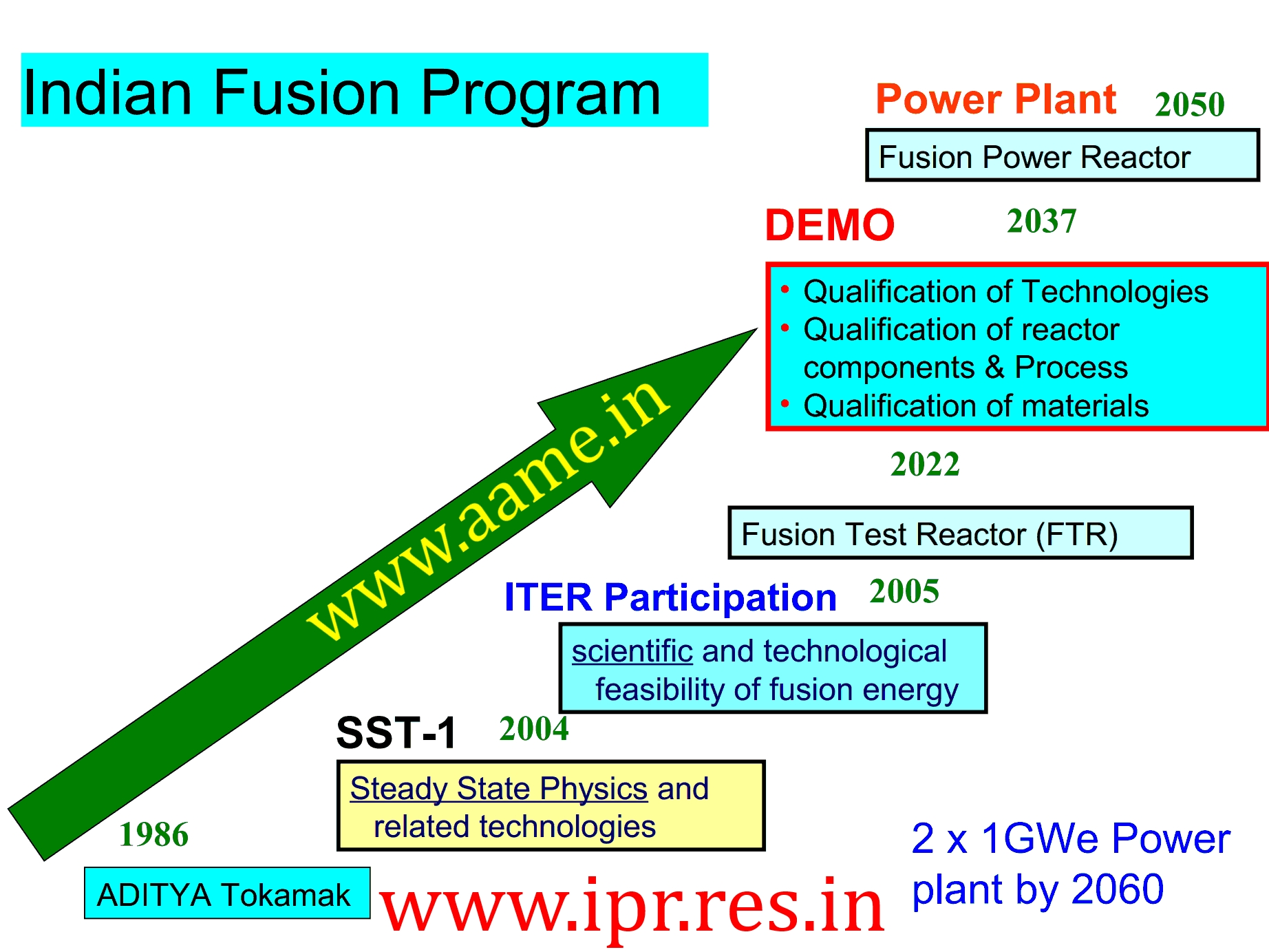 Nuclear Fusion Power Plants To Meet India s Electricity