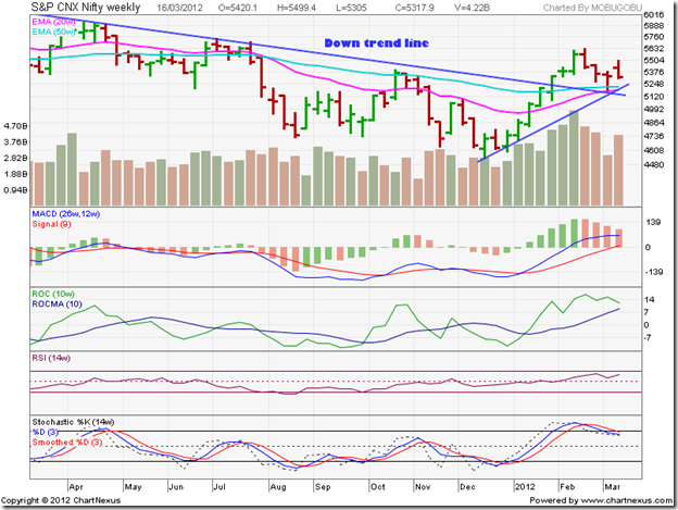 Nifty_Mar1612