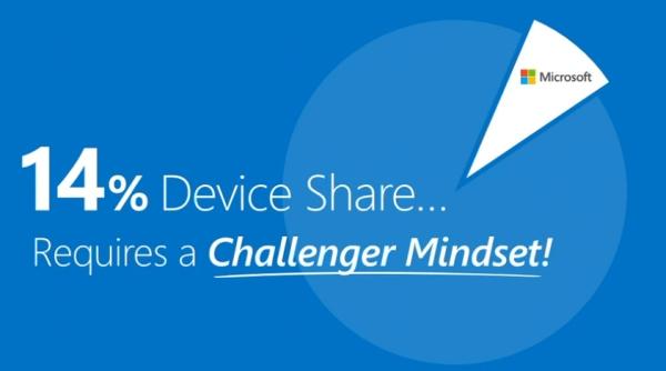 Microsoft 14% quote di mercato