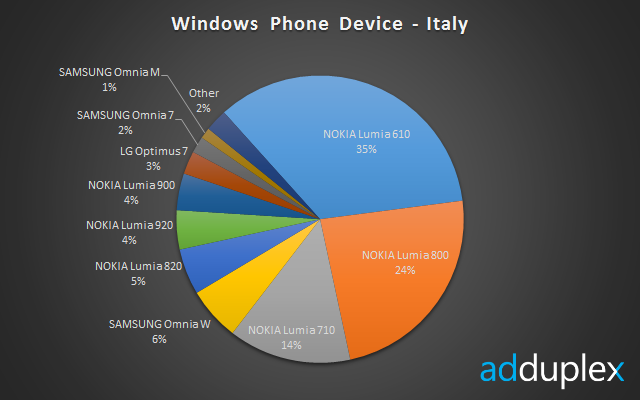 devices-italy