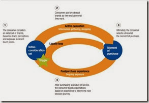 McKinsey Decision Loop