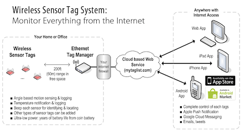 Wireless tag diagram