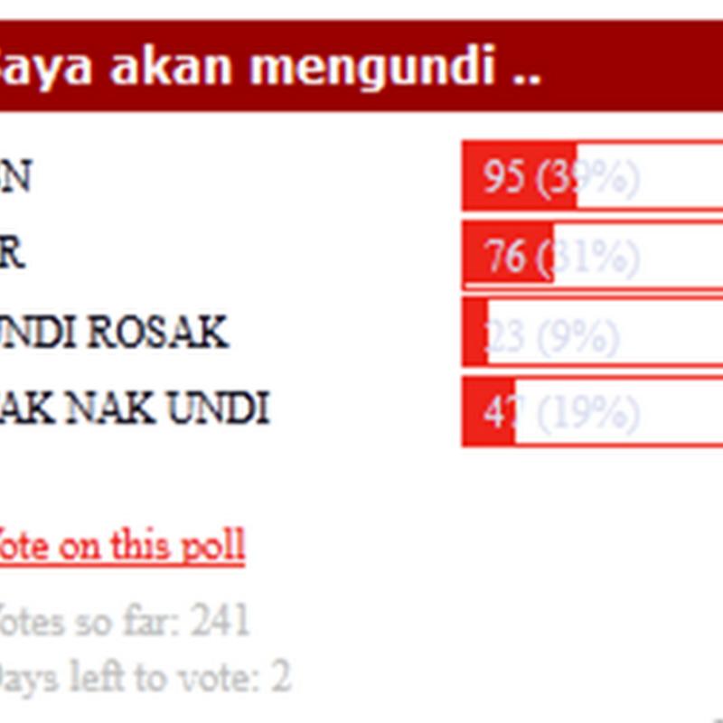 Ramai yang masih tidak mahu mengundi di PRU nanti  !