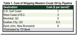 Alberta cost of shipping