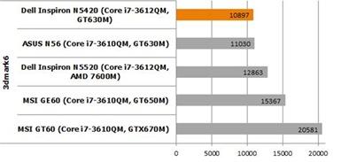 Dell Inspiron N5420 Benchmark 3Dmark 06 compare