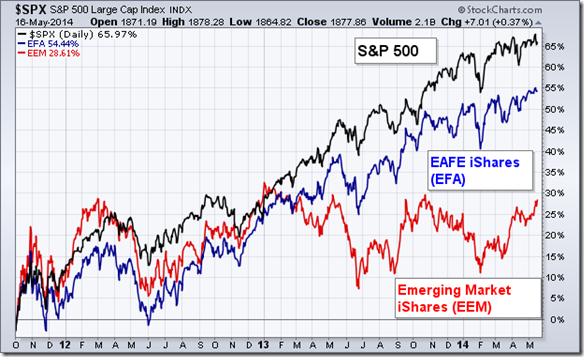 S&P 500_vs_EEM_EAFE_May1614