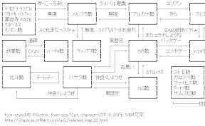[AA]格闘ゲーム関連図