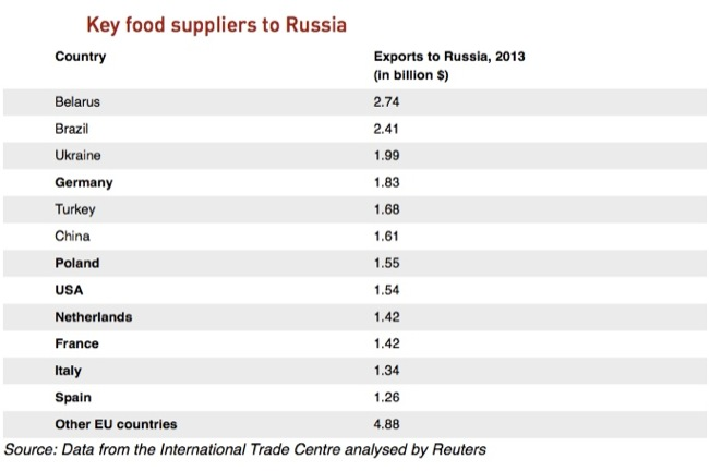 Cc key food suppliers to Russia