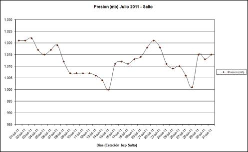 Presion (Julio 2011)