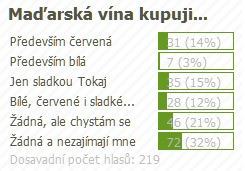 anketa_madarska_vina