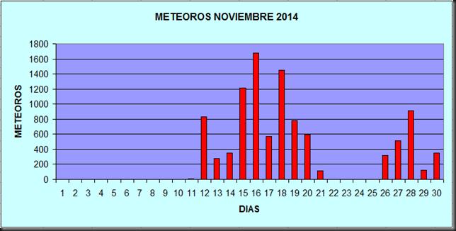 meteoros noviembre 2014