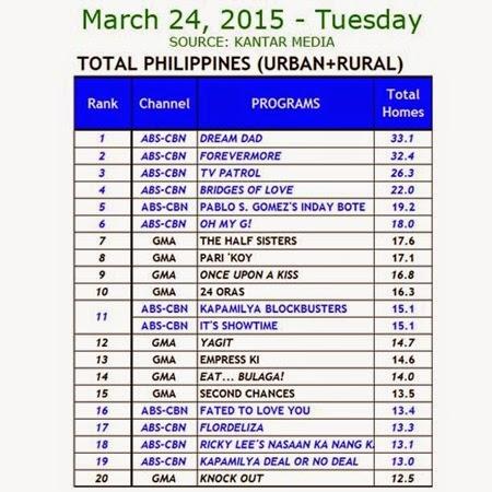 Kantar Media National TV Ratings - March 24, 2015 (Tuesday)