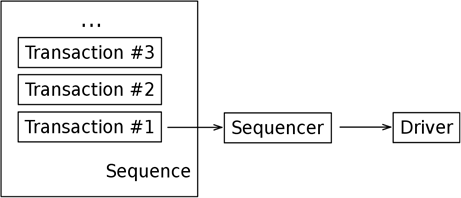 ch5-uvm_tb_sequence