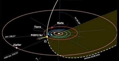 órbita do cometa recentemente descoberto