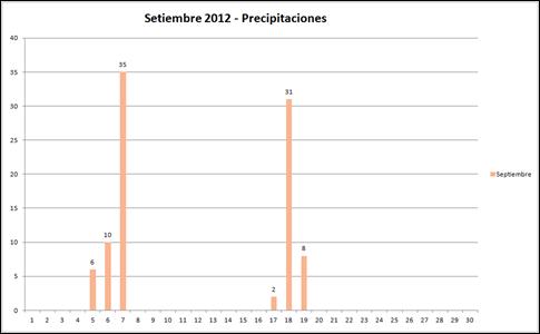 Precipititaciones (Setiembre 2012)
