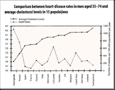 chart_cholesterol