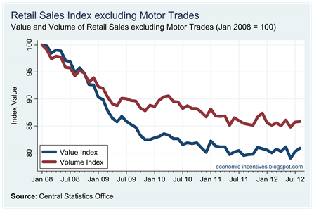 Ex Motor Trades Index to August 2012