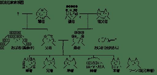 新流石家家系図 (関連図)