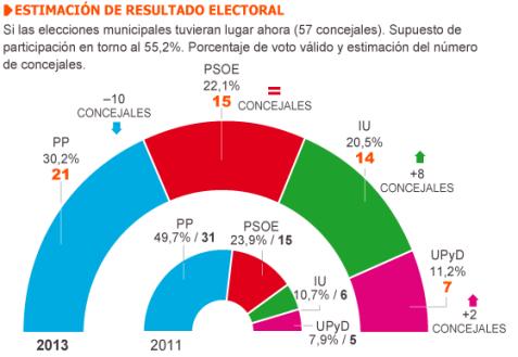Encuesta Aytmo Madrid may2013