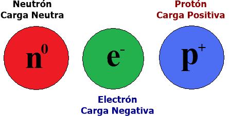 Neutron electron proton