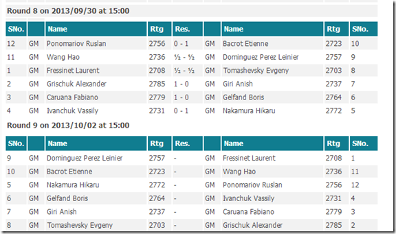 Round 8 results, Paris FIDE GP 2013