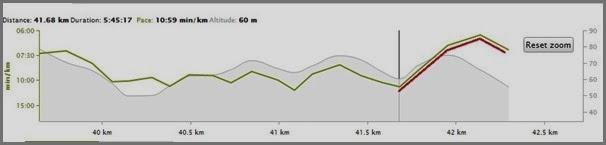 Last 600 meter