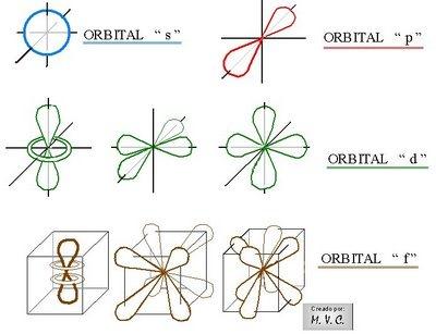 forma orbitales
