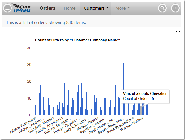 A simple column chart in Orders.