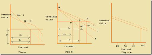 Shunt Generator characteristics