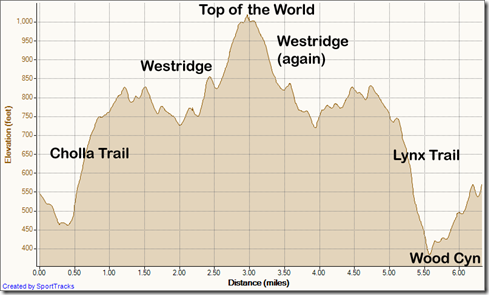 My Activities out and back westridge - down lynx 7-17-2011, Elevation - Distance