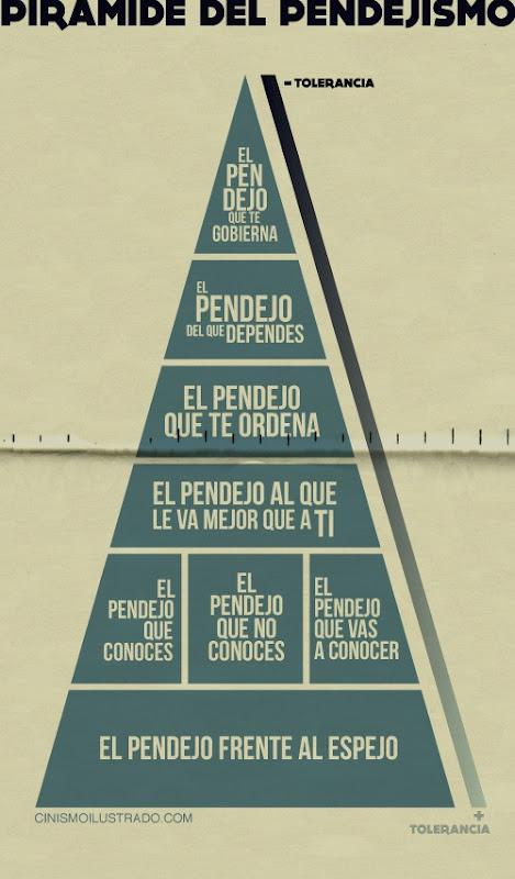 Piramide del pendejismo
