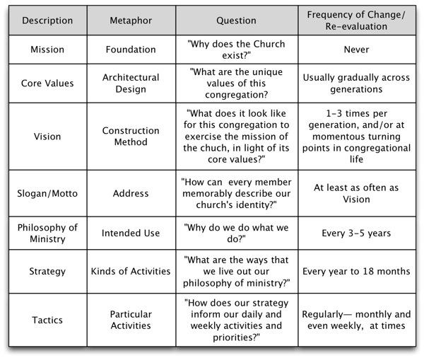 Vision schema