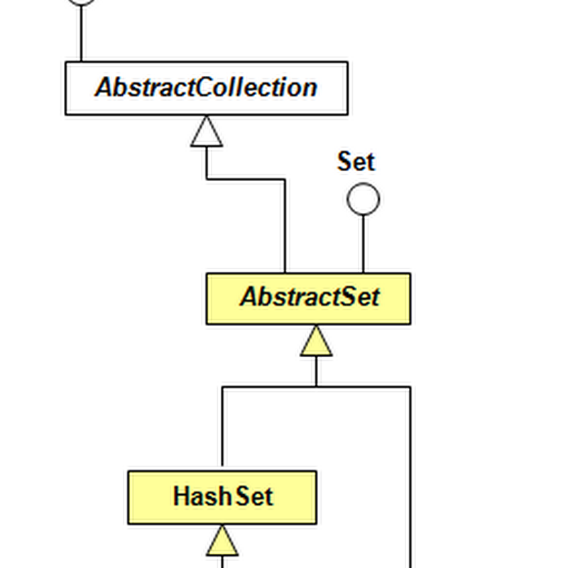 Java Collections: LinkedHashSet Example