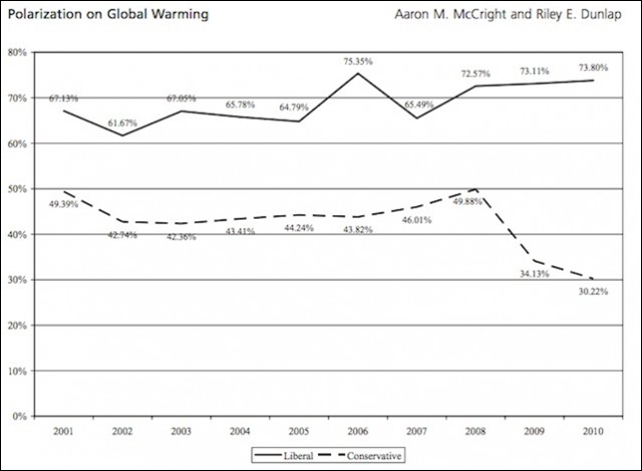 Percent of Americans who believe the effects of global warming have already begun to happen, by political ideology (liberal / conservative). Graphic: McCright and Dunlap, 2011