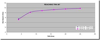 Grafico velocità traverso