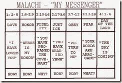Malachi Chart