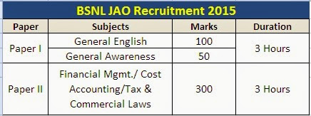 bsnl jao recruitment exam 2015