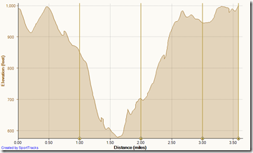Running Deer Canyon-El Moro 12-27-2011, Elevation