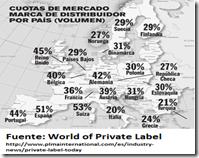 Cuotas MDD por volumen 2013