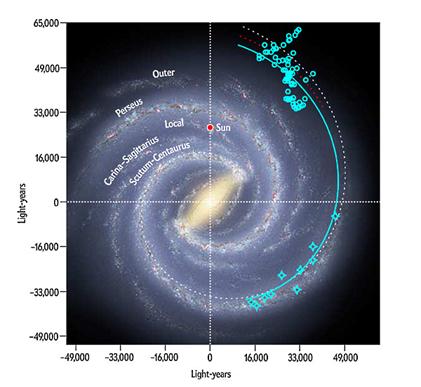 braço ao redor da galáxia