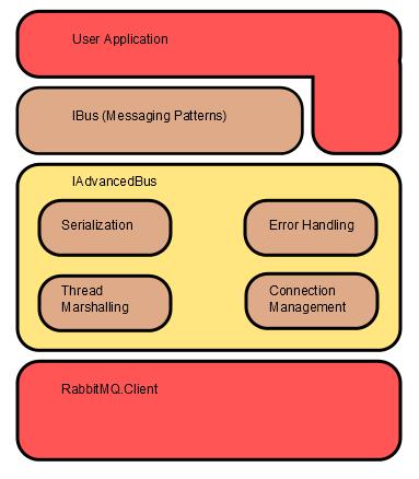 EasyNetQ_API