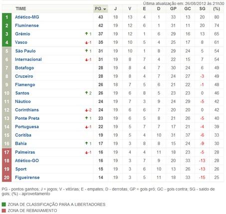 classificação do brasileirão serie a - wesportes