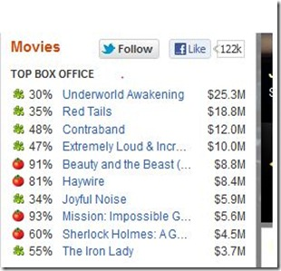 Red Tails box office