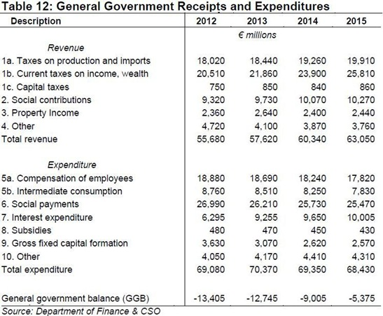General Government Receipts and Expenditure