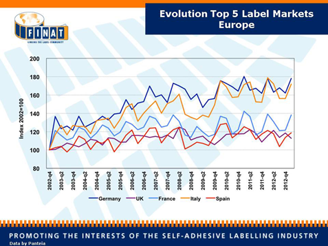 Evolution Top 5 Label Markets Europe