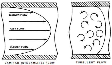 Laminar and Turbulent Flow Patterns