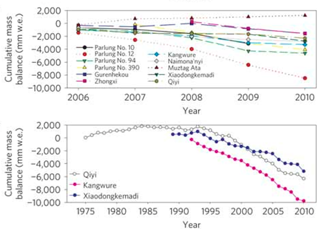 Above, Cumulative mass balance for 11 glaciers in 2006&ndash;2010. Below, Cumulative mass balance for the three longest time series of glacier mass-balance measurements along transect 1. Yao, et al, 2012