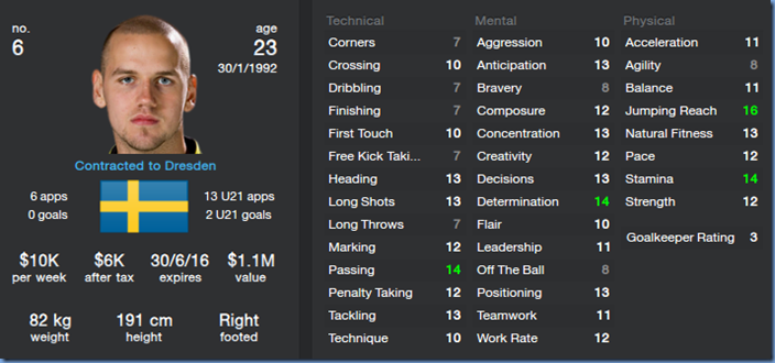 Alexander Milosevic in Football Manager 2014