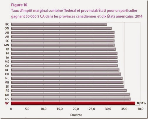 Taux d'impôt marginal combiné (fédéral et provincial-État) pour un particulier