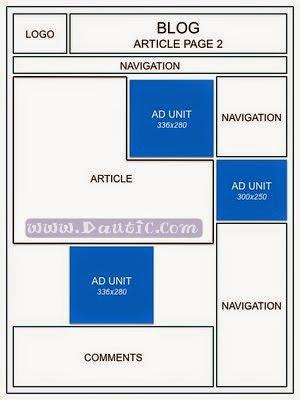 penempatan iklan google adsense di artikel